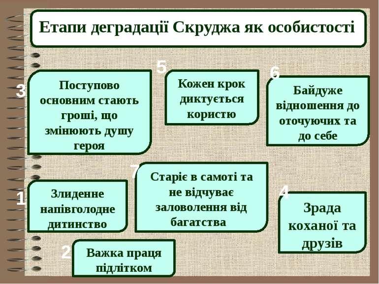 Етапи деградації Скруджа як особистості Злиденне напівголодне дитинство Посту...