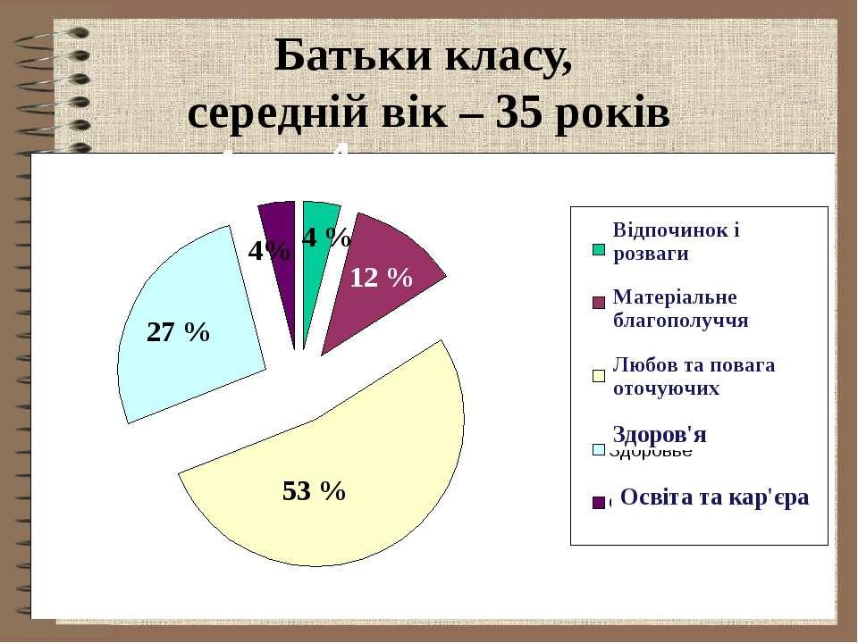 Батьки класу, середній вік – 35 років Здоров'я Освіта та кар'єра 1 2 3 4 4 27...