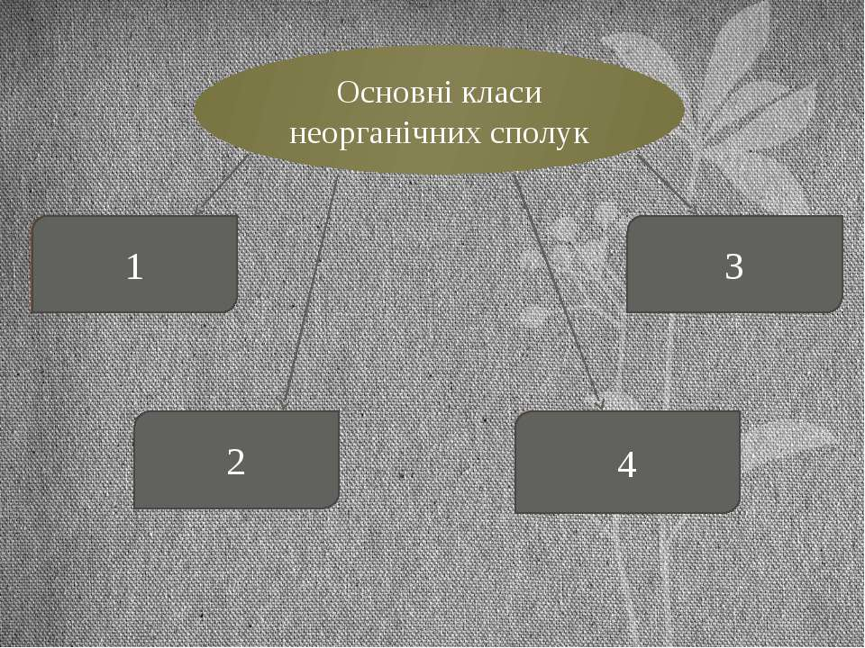 Основні класи неорганічних сполук Оксиди Основи Кислоти Солі 2 1 4 3