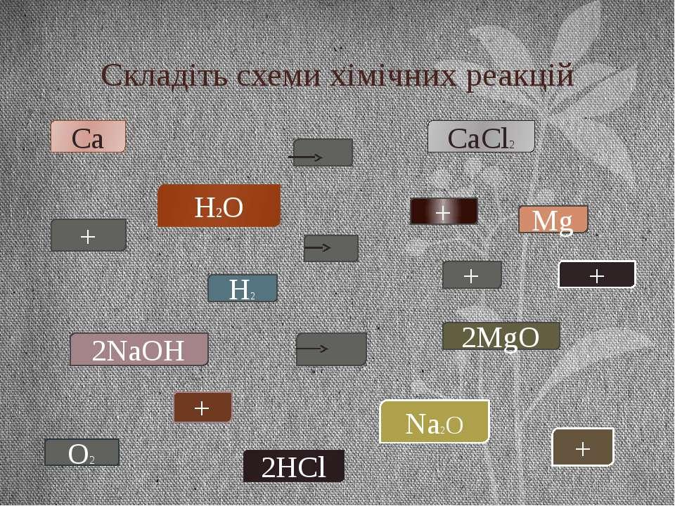Складіть схеми хімічних реакцій Ca 2HCl + CaCl2 H2 2MgO Mg + O2 2NaOH + Na2O ...