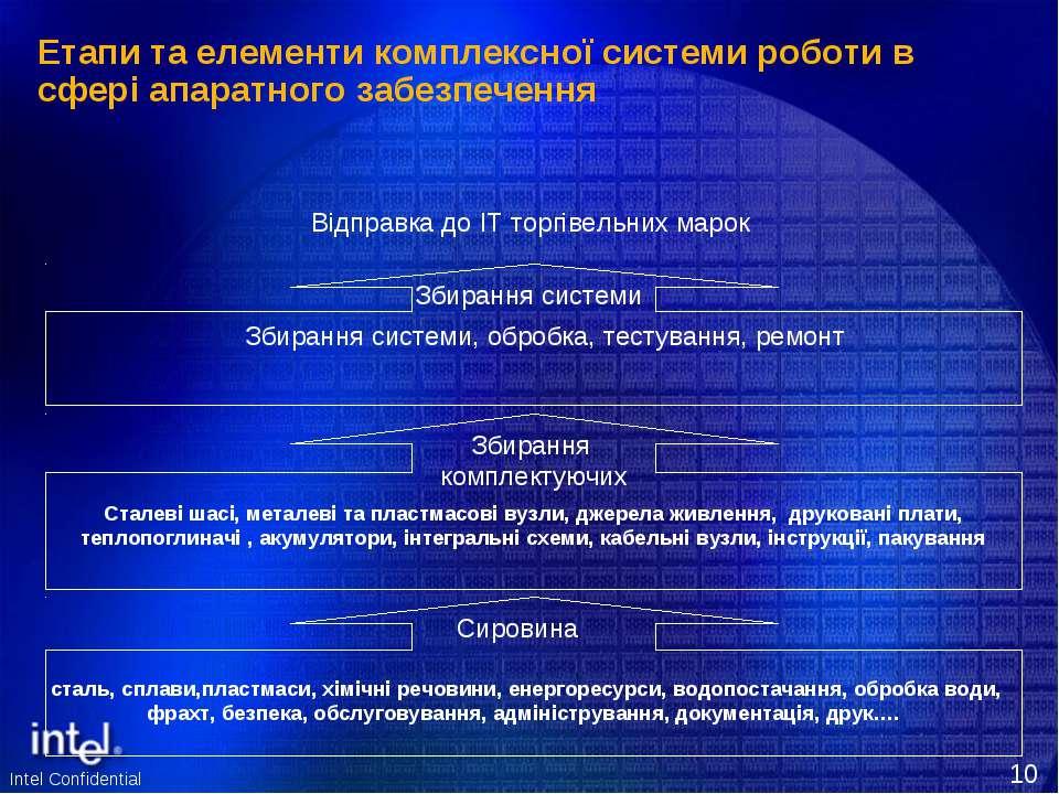 Етапи та елементи комплексної системи роботи в сфері апаратного забезпечення ...