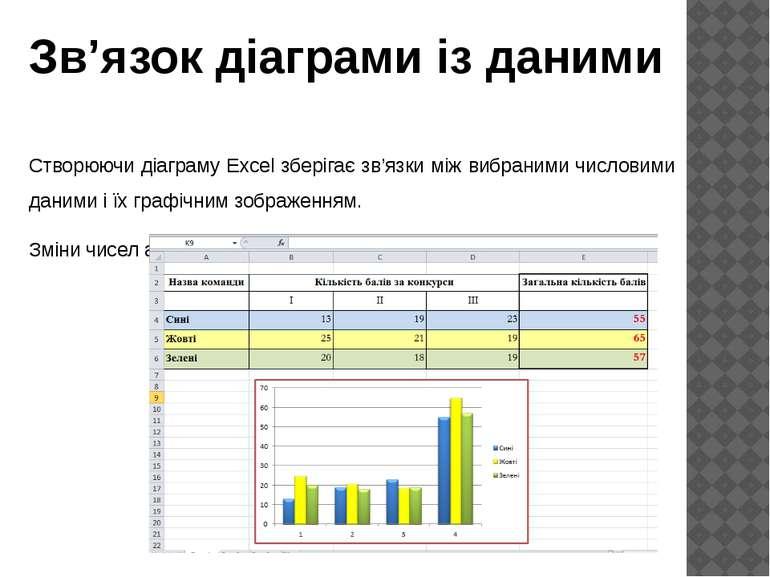 Створюючи діаграму Excel зберігає зв'язки між вибраними числовими даними і їх...