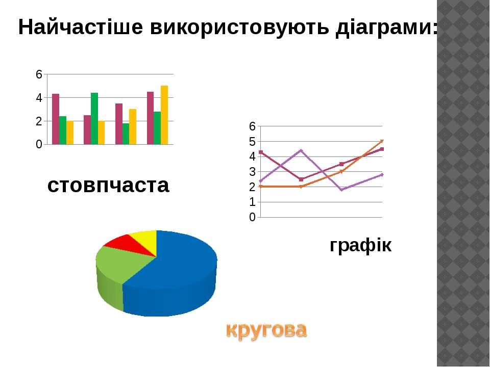 стовпчаста графік Найчастіше використовують діаграми: