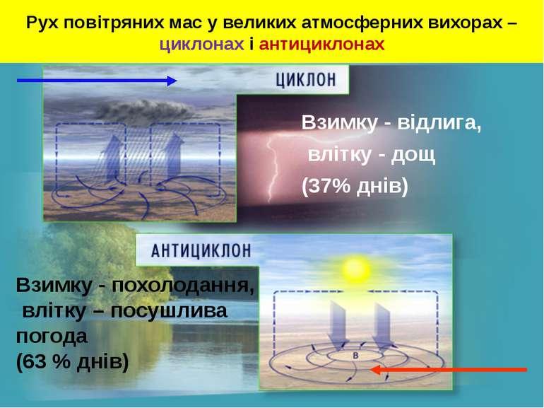 Рух повітряних мас у великих атмосферних вихорах – циклонах і антициклонах Вз...