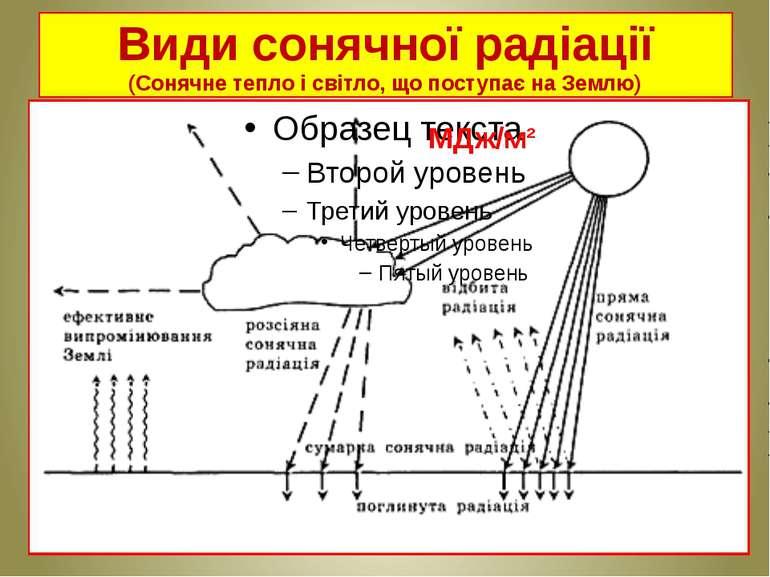 Види сонячної радіації (Сонячне тепло і світло, що поступає на Землю) МДж/м²