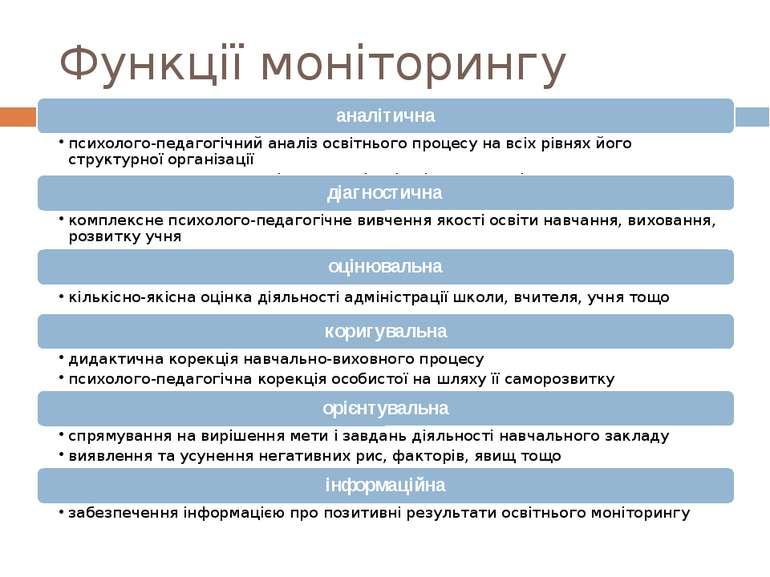 Функції моніторингу