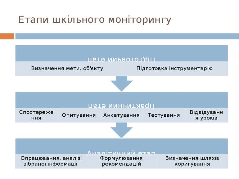 Етапи шкільного моніторингу