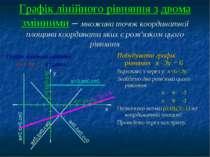 Графік лінійного рівняння з двома змінними – множина точок координатної площи...