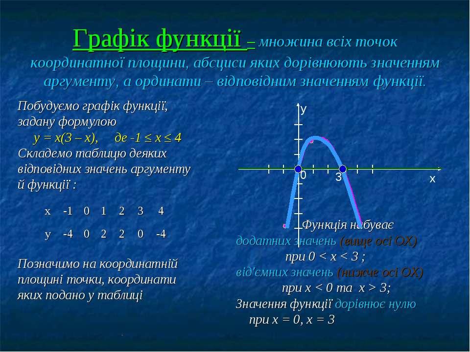 Графік функції – множина всіх точок координатної площини, абсциси яких дорівн...