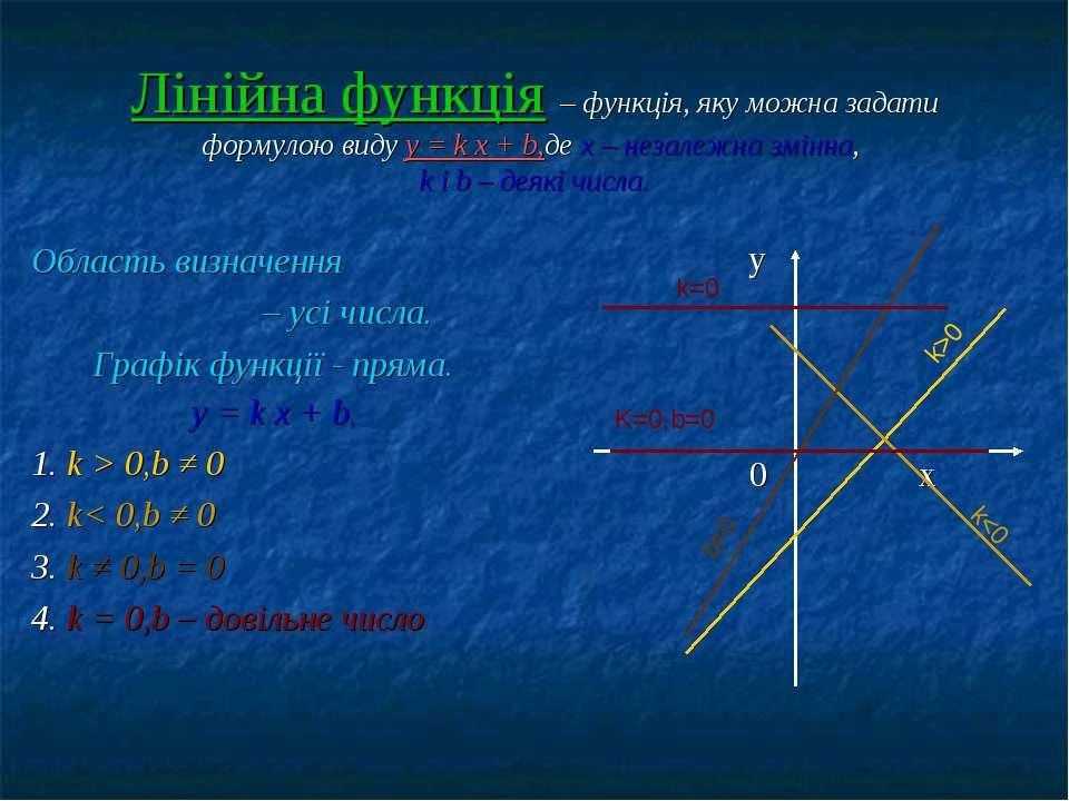 Лінійна функція – функція, яку можна задати формулою виду у = k x + b,де х – ...