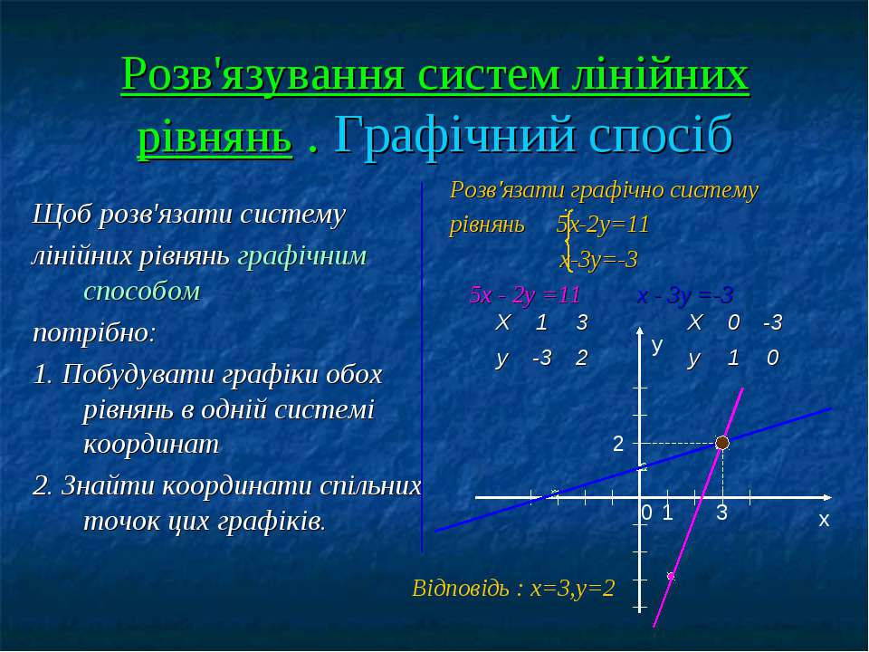 Розв'язування систем лінійних рівнянь . Графічний спосіб Щоб розв'язати систе...
