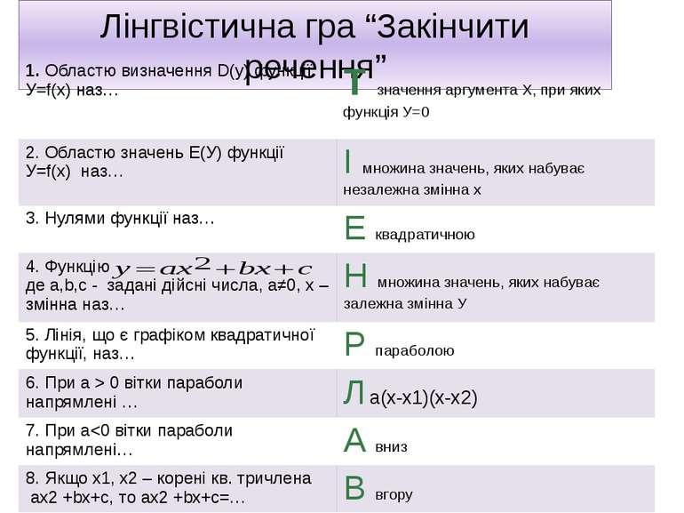 """Лінгвістична гра """"Закінчити речення"""" 1.Областю визначенняD(y)функціїУ=f(x)наз..."""
