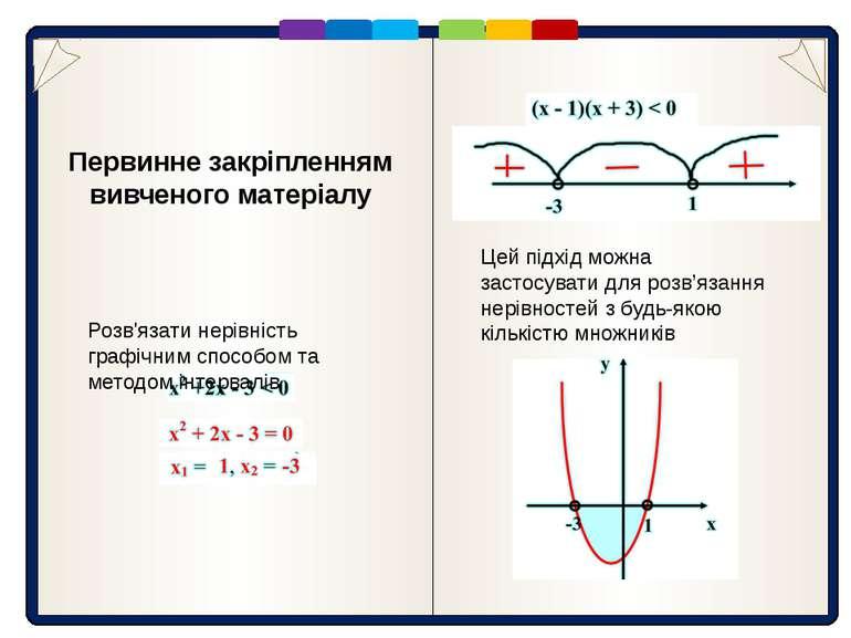 Первинне закріпленням вивченого матеріалу Розв'язати нерівність графічним спо...