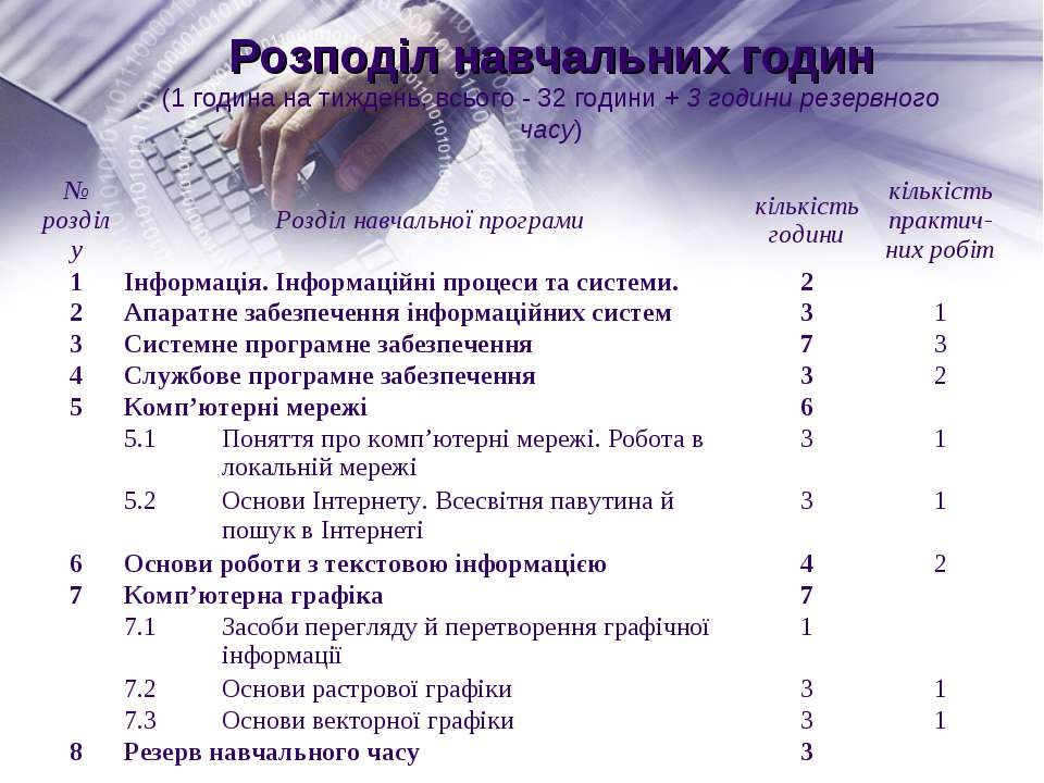 Розподіл навчальних годин (1 година на тиждень, всього - 32 години + 3 години...