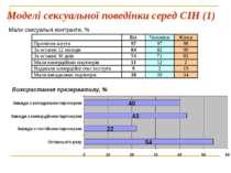 Моделі сексуальної поведінки серед СІН (1) Мали сексуальні контракти, % Викор...