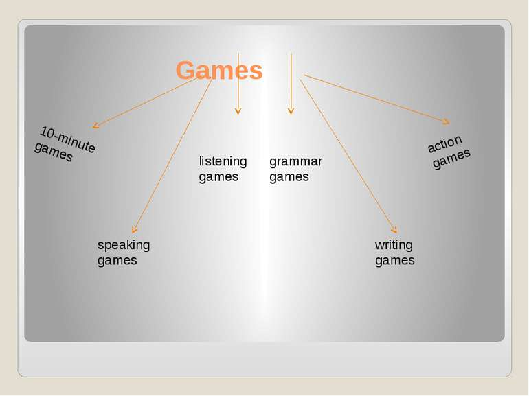 Games 10-minute games speaking games listening games grammar games writing ga...