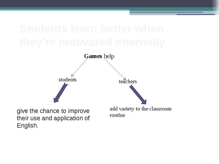 Students learn better when they're motivated internally Games help students t...