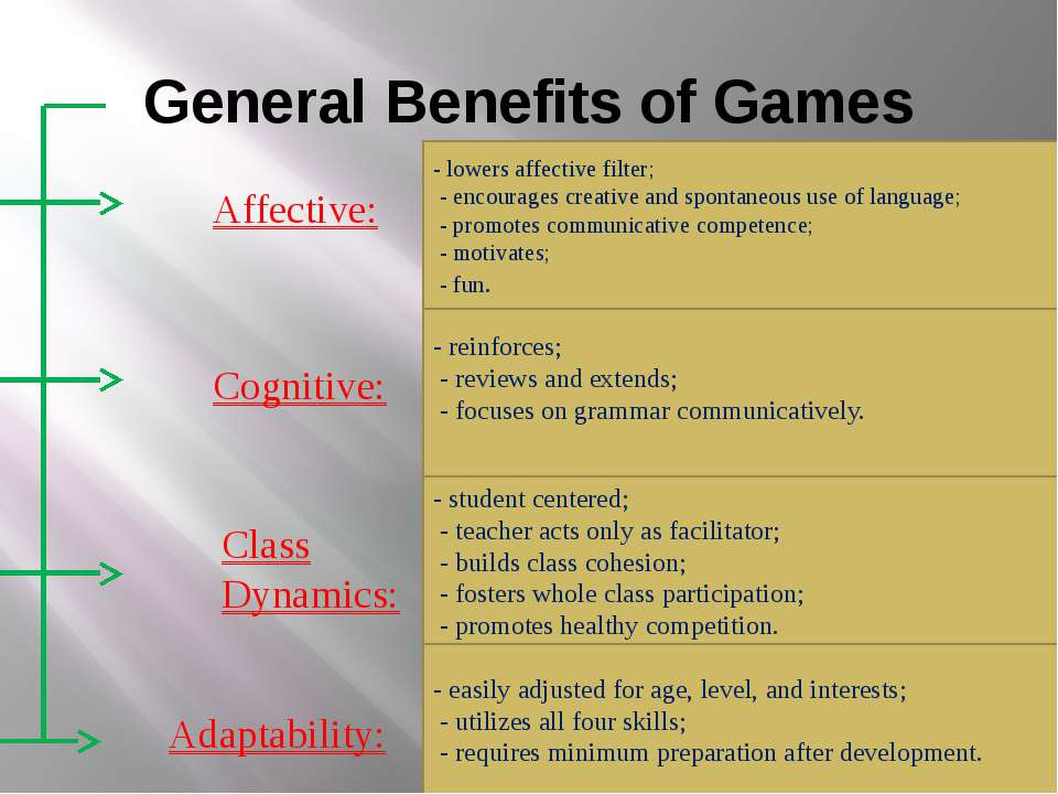 General Benefits of Games Affective: Cognitive: Class Dynamics: Adaptability:...