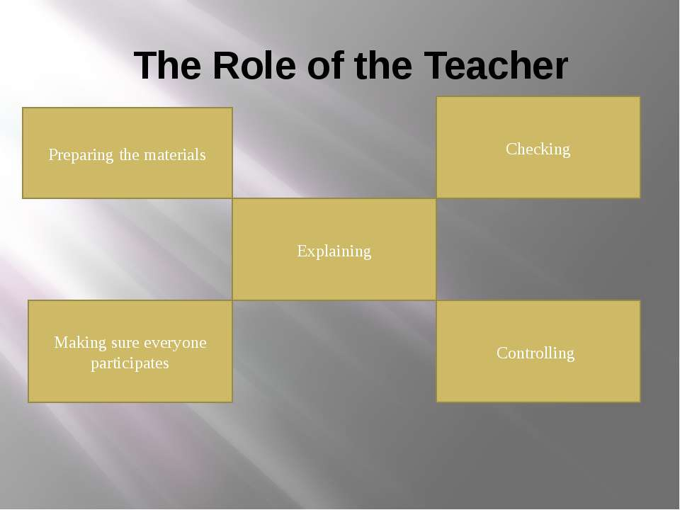 The Role of the Teacher Preparing the materials Explaining Checking Controlli...