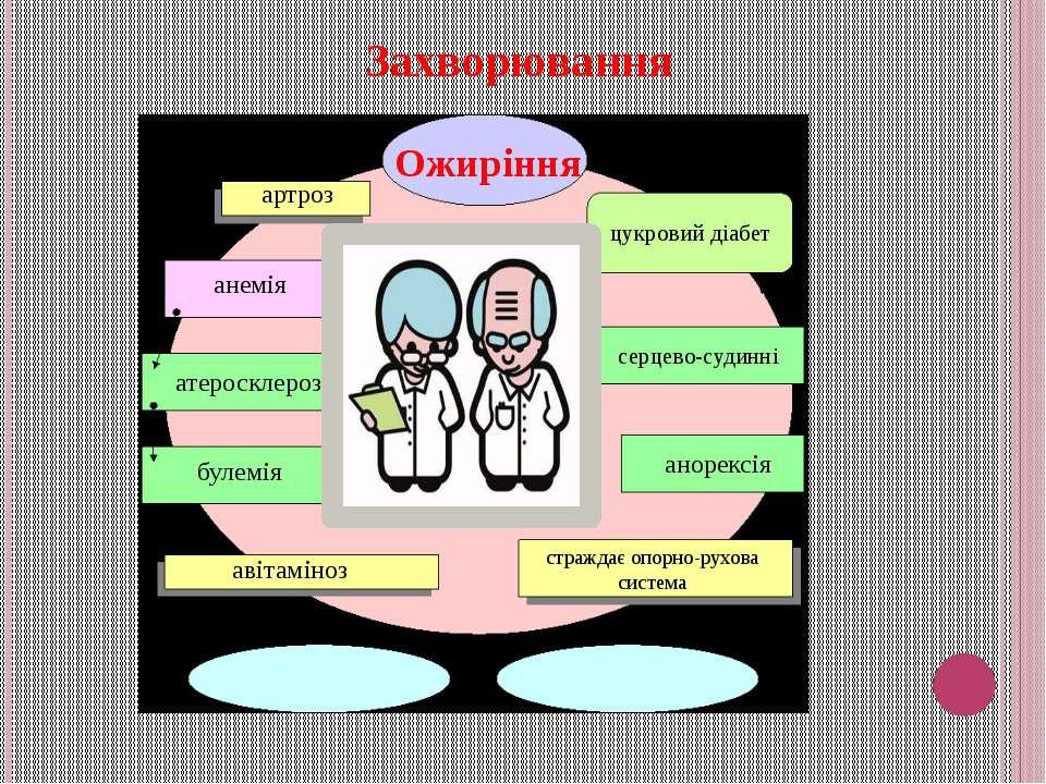Захворювання Ожиріння цукровий діабет артроз атеросклероз серцево-судинні стр...
