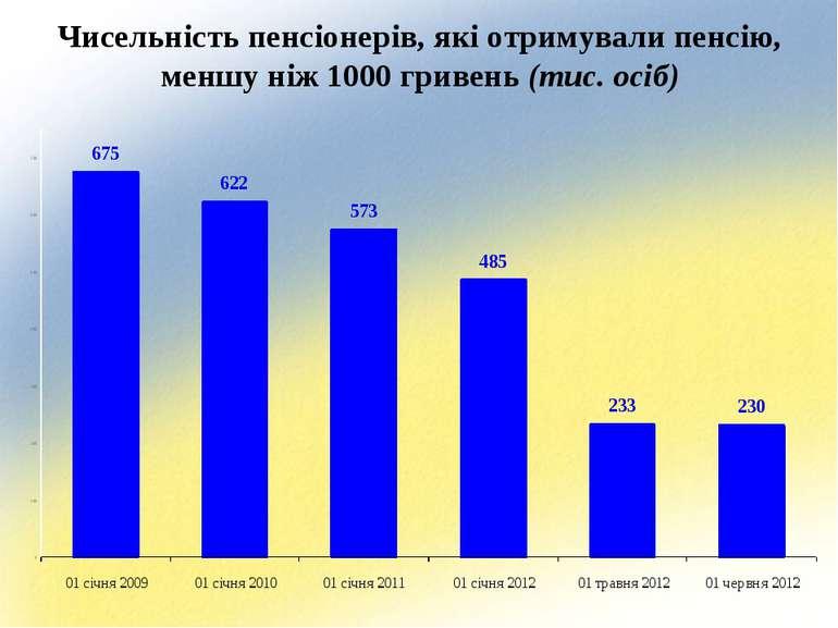 Чисельність пенсіонерів, які отримували пенсію, меншу ніж 1000 гривень (тис. ...