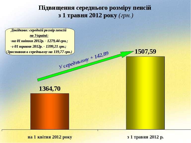 Підвищення середнього розміру пенсій з 1 травня 2012 року (грн.) Довідково: с...