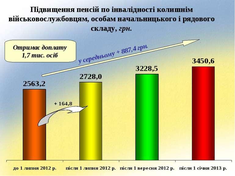 Підвищення пенсій по інвалідності колишнім військовослужбовцям, особам началь...