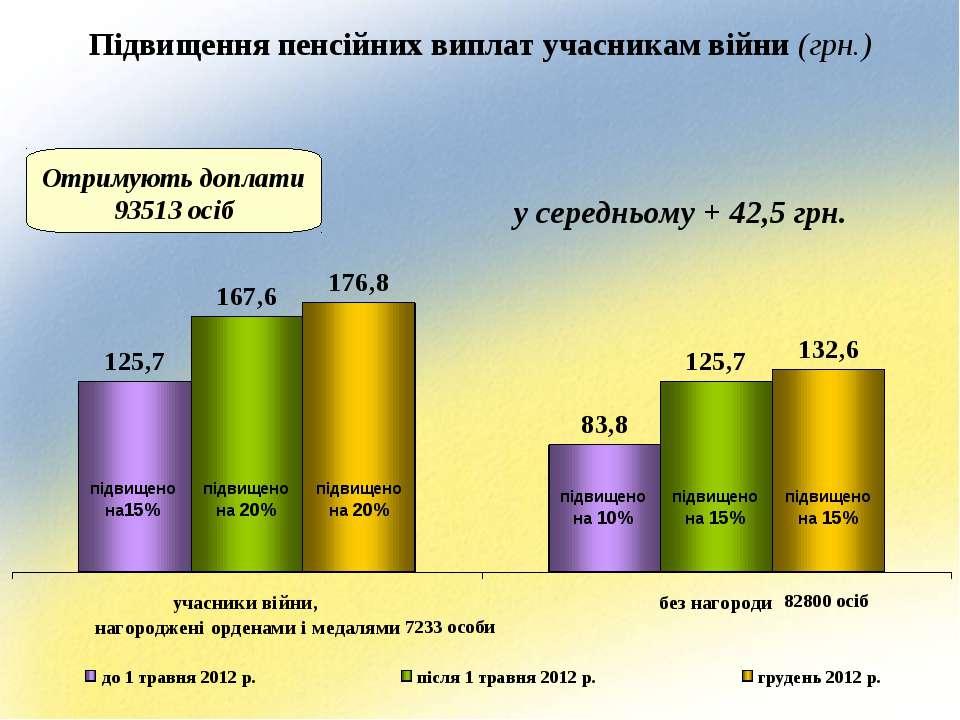 Підвищення пенсійних виплат учасникам війни (грн.) Отримують доплати 93513 ос...