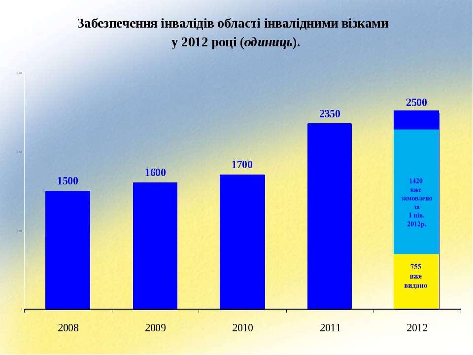 Забезпечення інвалідів області інвалідними візками у 2012 році (одиниць).
