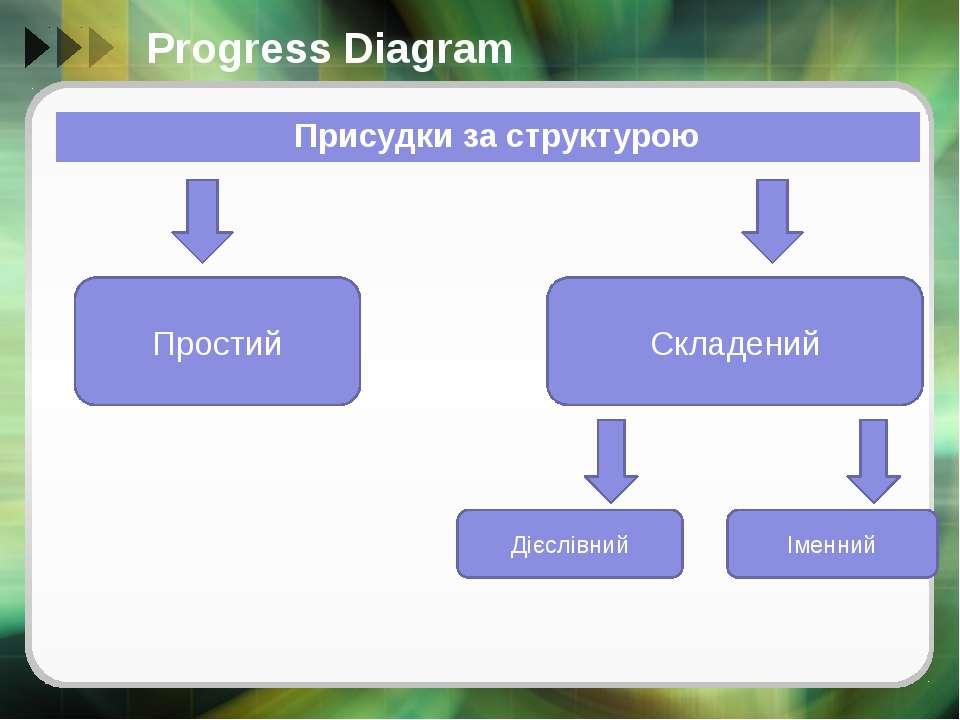 Progress Diagram Простий Складений Дієслівний Іменний Присудкизаструктурою
