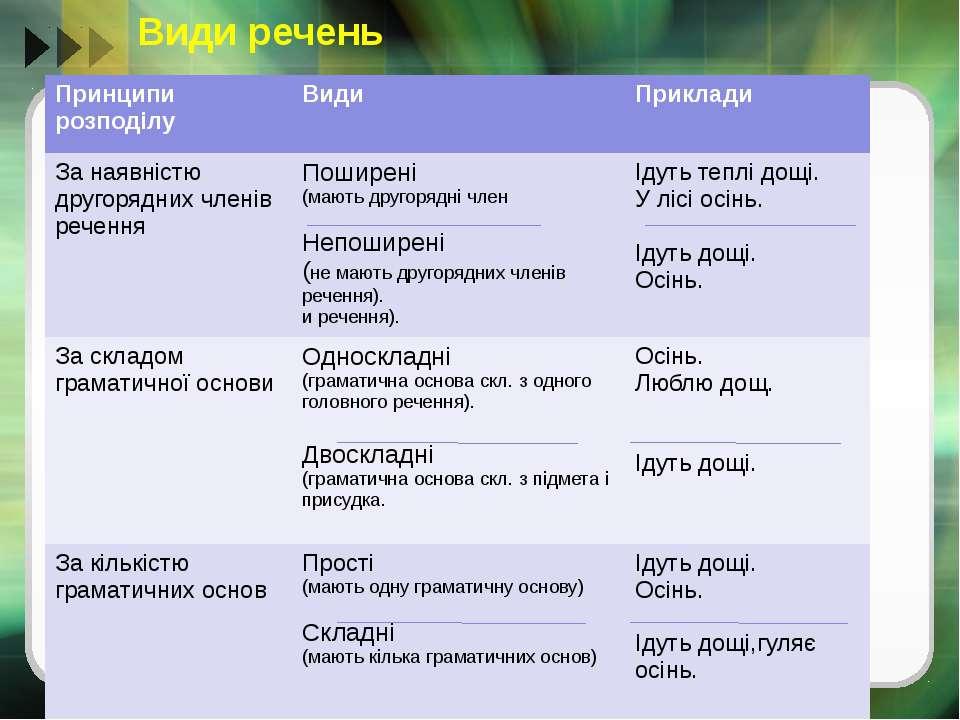 Види речень Принципи розподілу Види Приклади За наявністюдругорядних членів р...