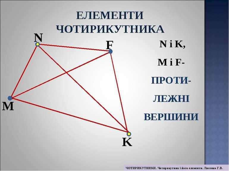 M N F K N і K, M і F- ПРОТИ- ЛЕЖНІ ВЕРШИНИ ЕЛЕМЕНТИ ЧОТИРИКУТНИКА ЧОТИРИКУТНИ...