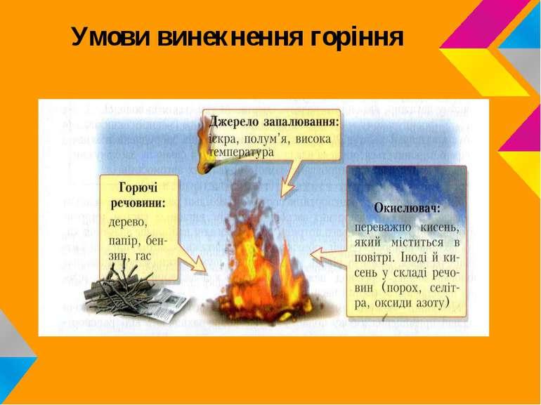 Умови винекнення горіння