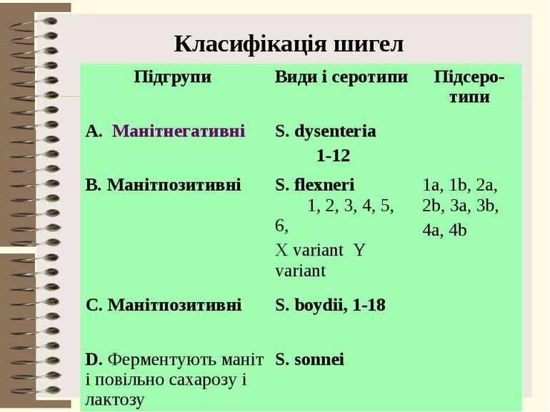 Класифікація шигел Підгрупи Види і серотипи Підсеро-типи A. Манітнегативні S....