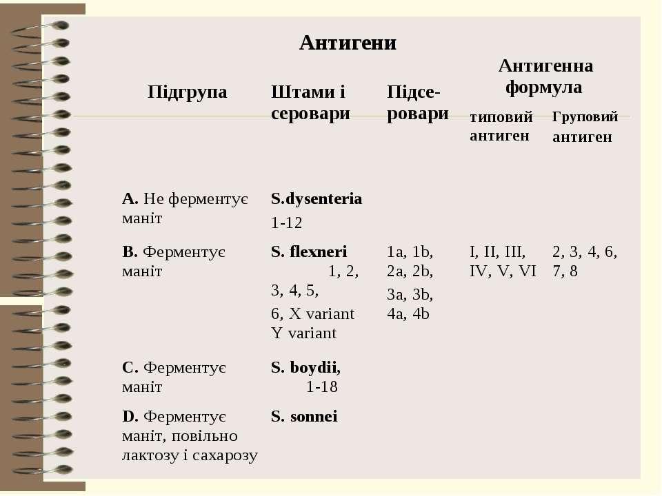 Антигени Підгрупа Штами і серовари Підсе-ровари Антигенна формула типовий ант...