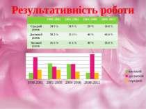 Результативність роботи 1998-2001 2001-2005 2004-2008 2008-2012 Середнійрівен...