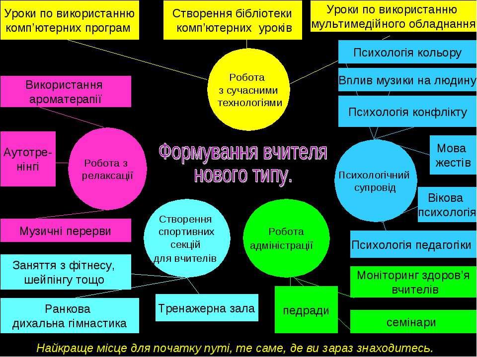 Використання ароматерапії Робота з релаксації Психологічний супровід Створенн...