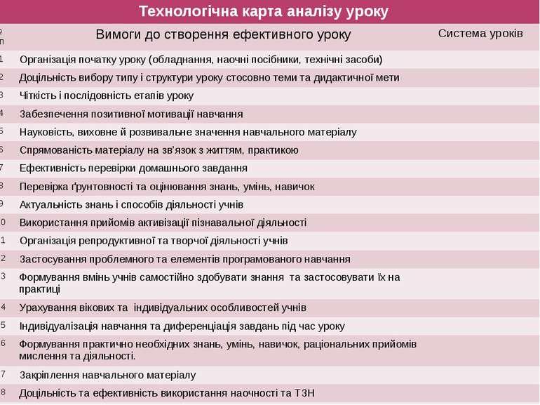 Технологічна карта аналізу уроку № з/п Вимоги до створення ефективного уроку ...