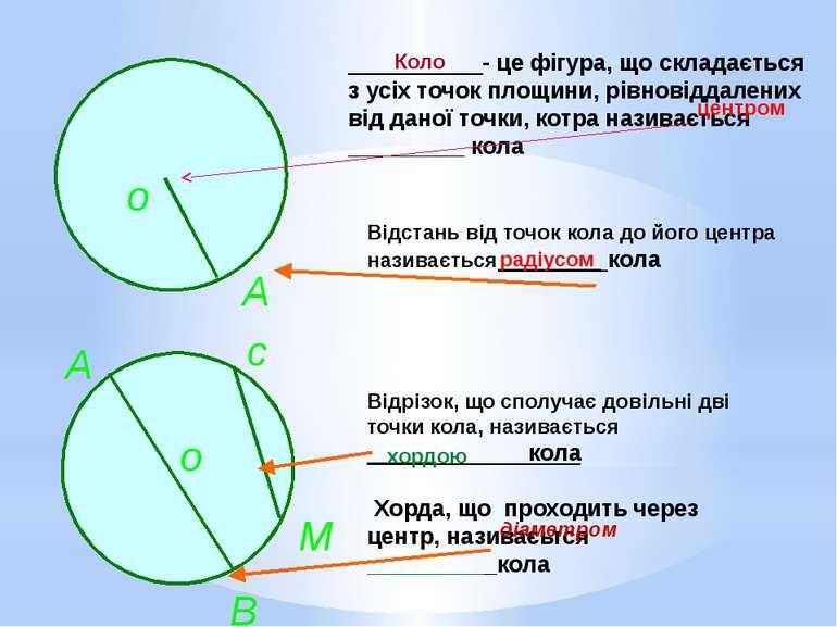 - це фігура, що складається з усіх точок площини, рівновіддалених від даної т...