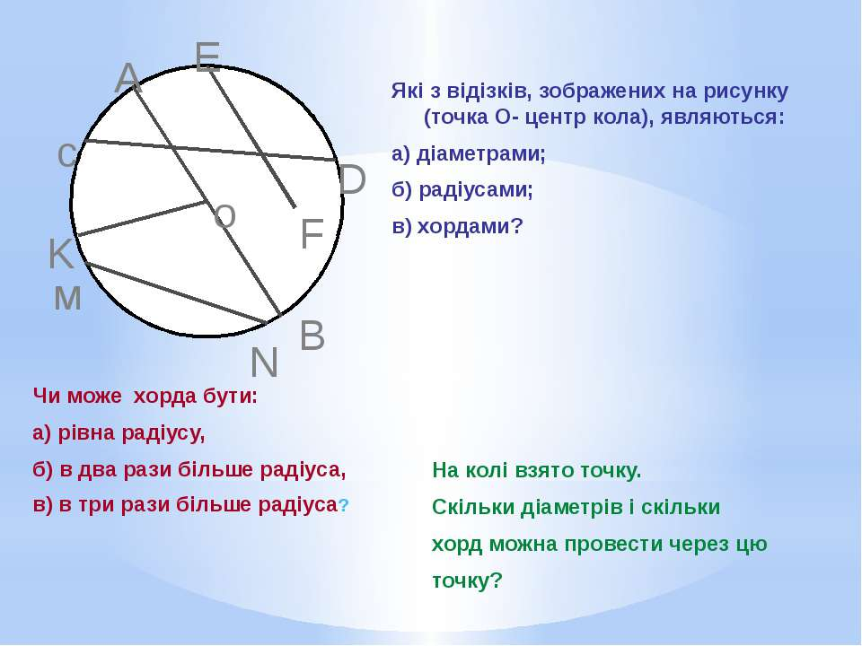 о м N K c A E D F B Які з відізків, зображених на рисунку (точка О- центр кол...