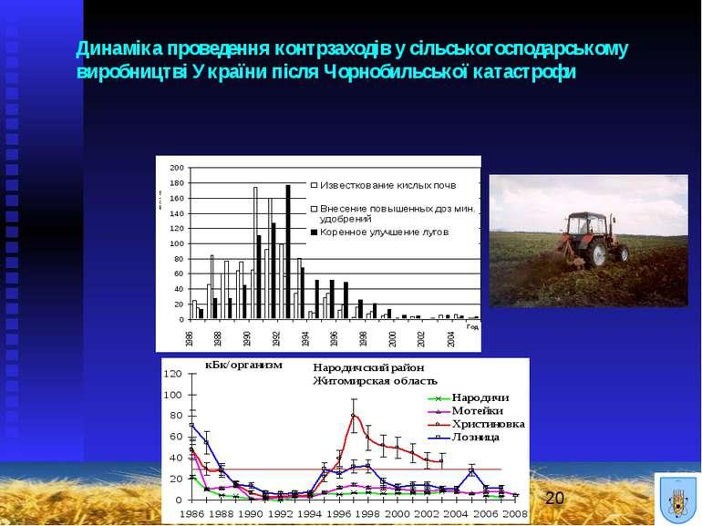 Динаміка проведення контрзаходів у сільськогосподарському виробництві України...