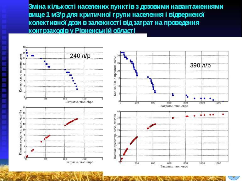 Зміна кількості населених пунктів з дозовими навантаженнями вище 1 мЗ/р для к...