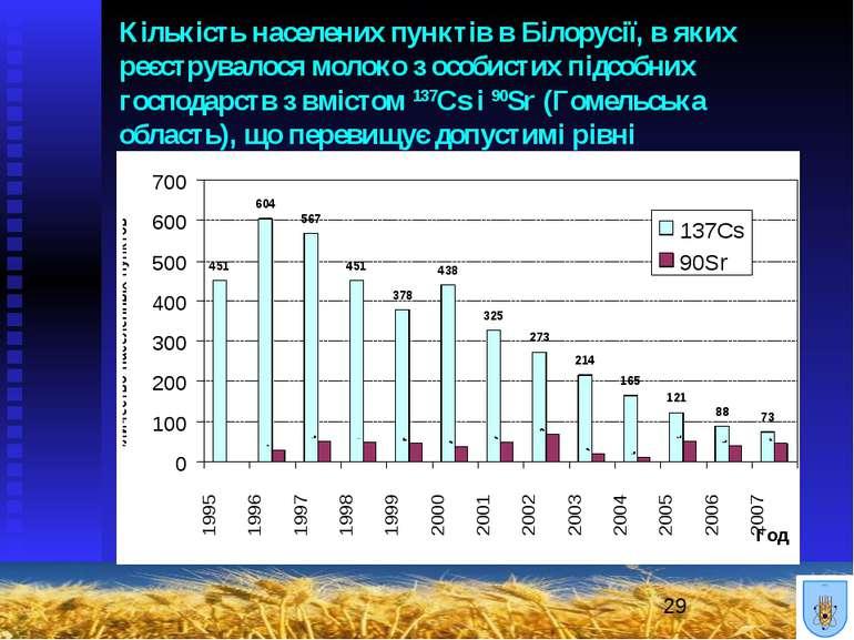 Кількість населених пунктів в Білорусії, в яких реєструвалося молоко з особис...