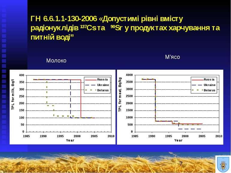 ГН 6.6.1.1-130-2006 «Допустимі рівні вмісту радіонуклідів 137Cs та 90Sr у про...