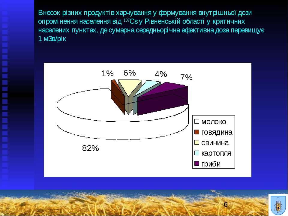Внесок різних продуктів харчування у формування внутрішньої дози опромінення ...