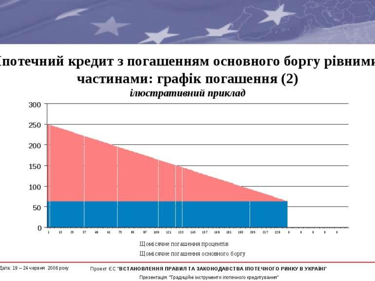 Іпотечний кредит з погашенням основного боргу рівними частинами: графік погаш...