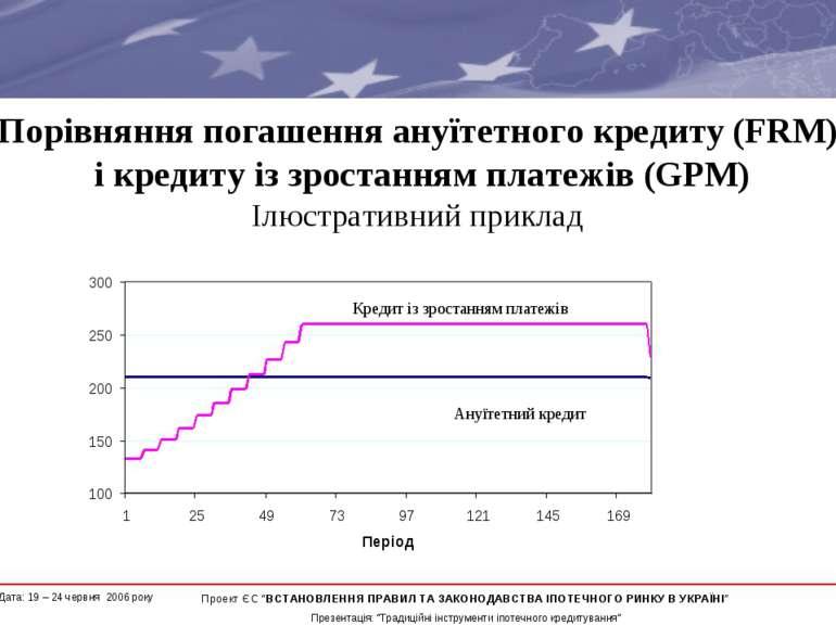 Порівняння погашення ануїтетного кредиту (FRM) і кредиту із зростанням платеж...
