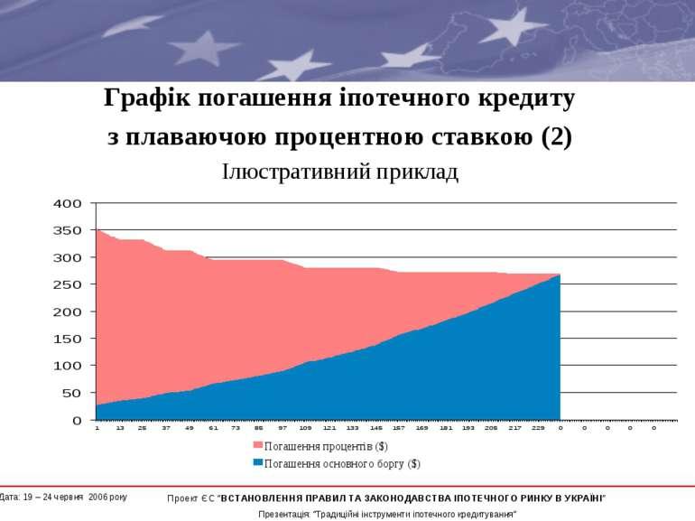 Графік погашення іпотечного кредиту з плаваючою процентною ставкою (2) Ілюстр...