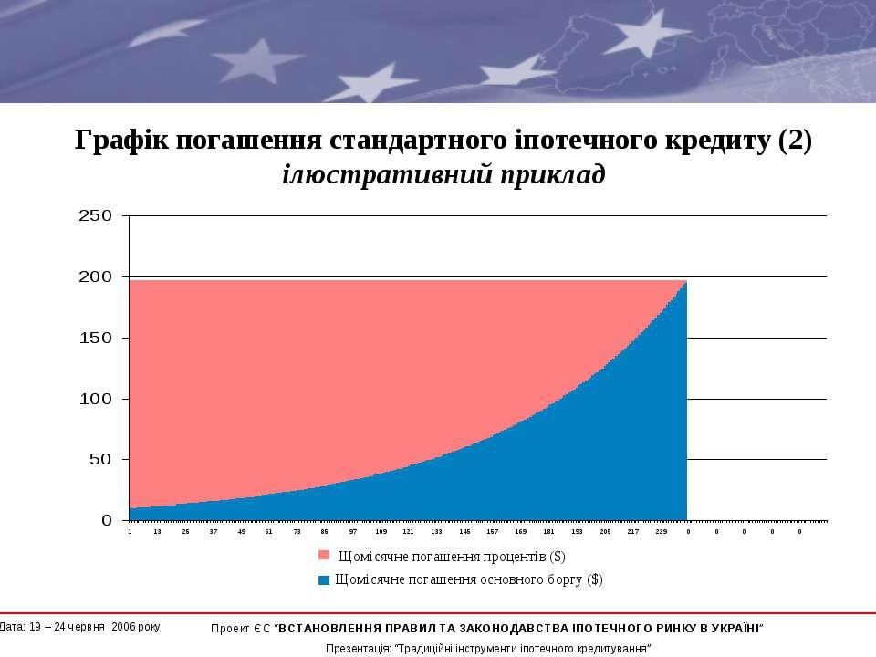 Графік погашення стандартного іпотечного кредиту (2) ілюстративний приклад * ...