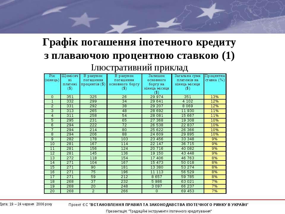 Графік погашення іпотечного кредиту з плаваючою процентною ставкою (1) Ілюстр...